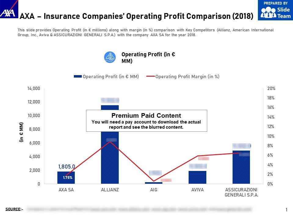 AXA Insurance Companies Operating Profit Comparison 2018 ...