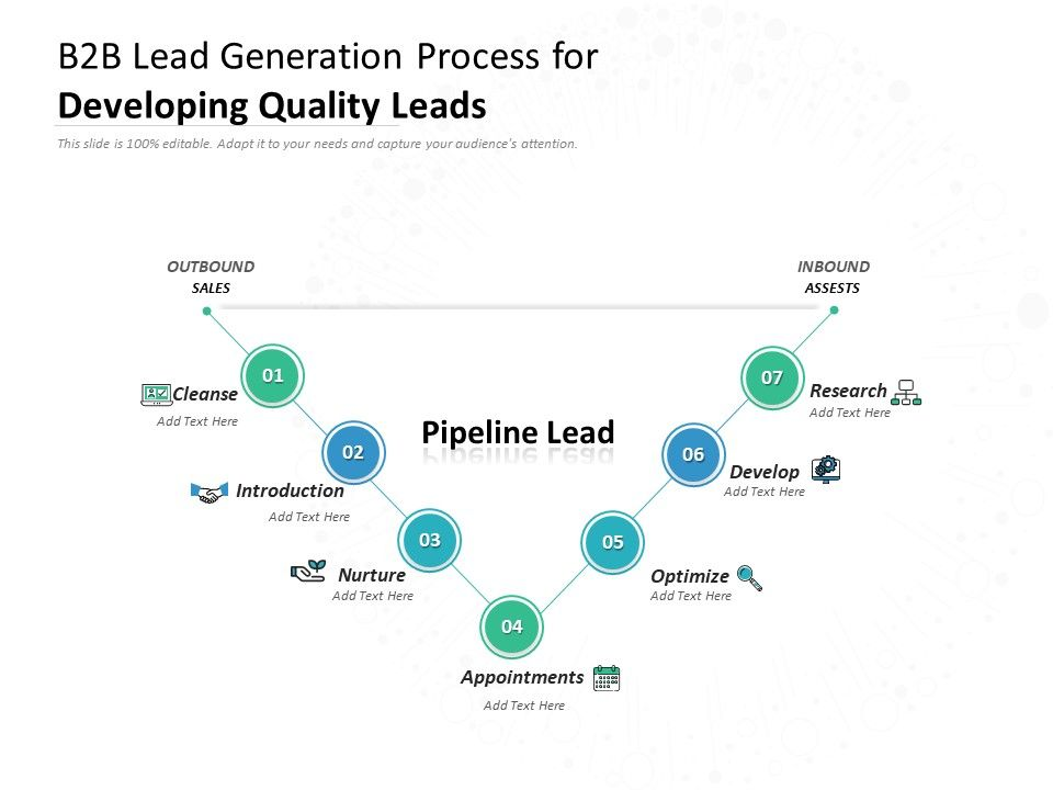 B2B Lead Generation Process For Developing Quality Leads