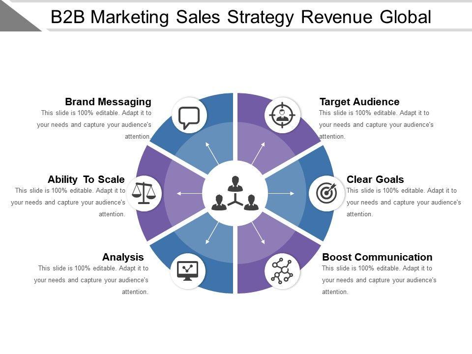 b2b marketing sales strategy revenue global