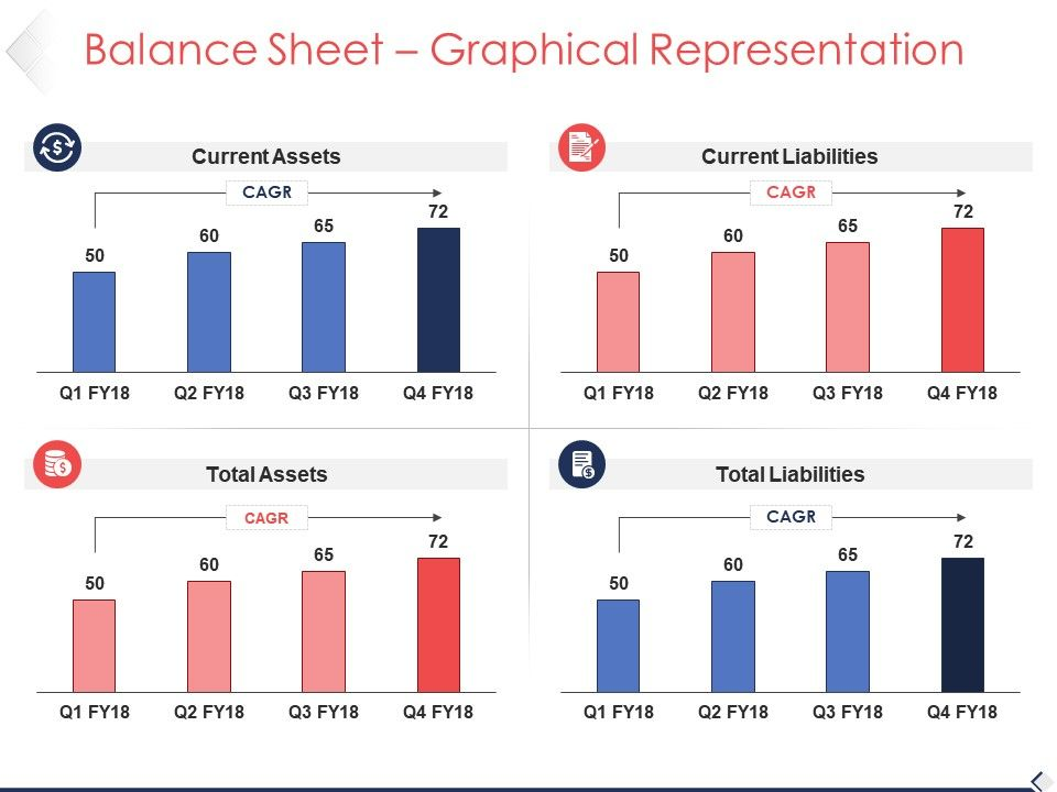 balance sheet graphical representation sample of ppt powerpoint
