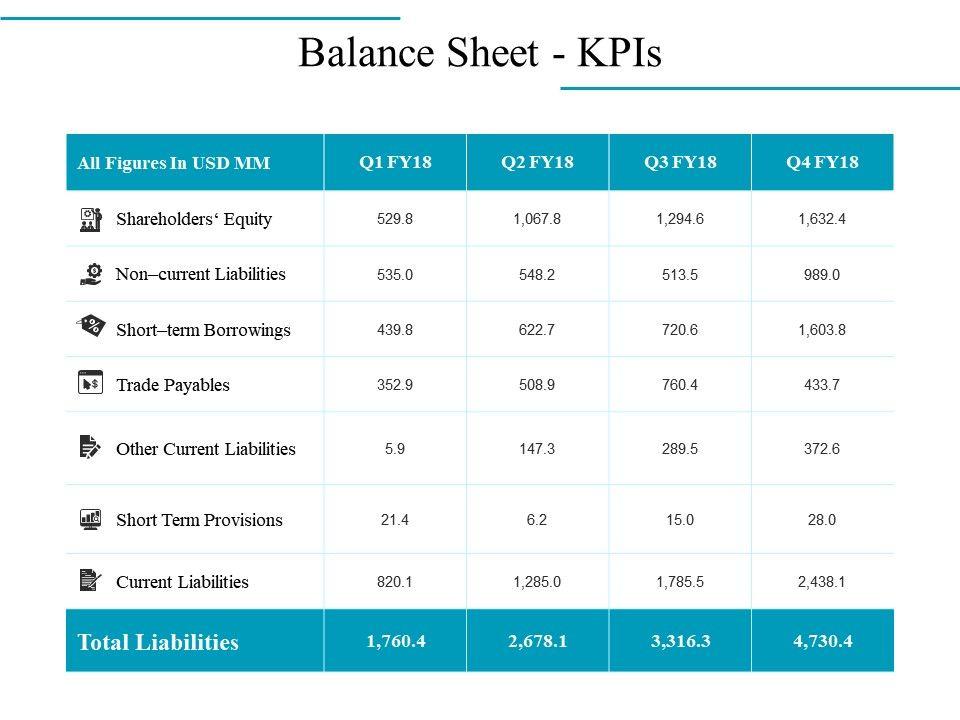 Balance Sheet Kpis Powerpoint Presentation Examples | PowerPoint ...