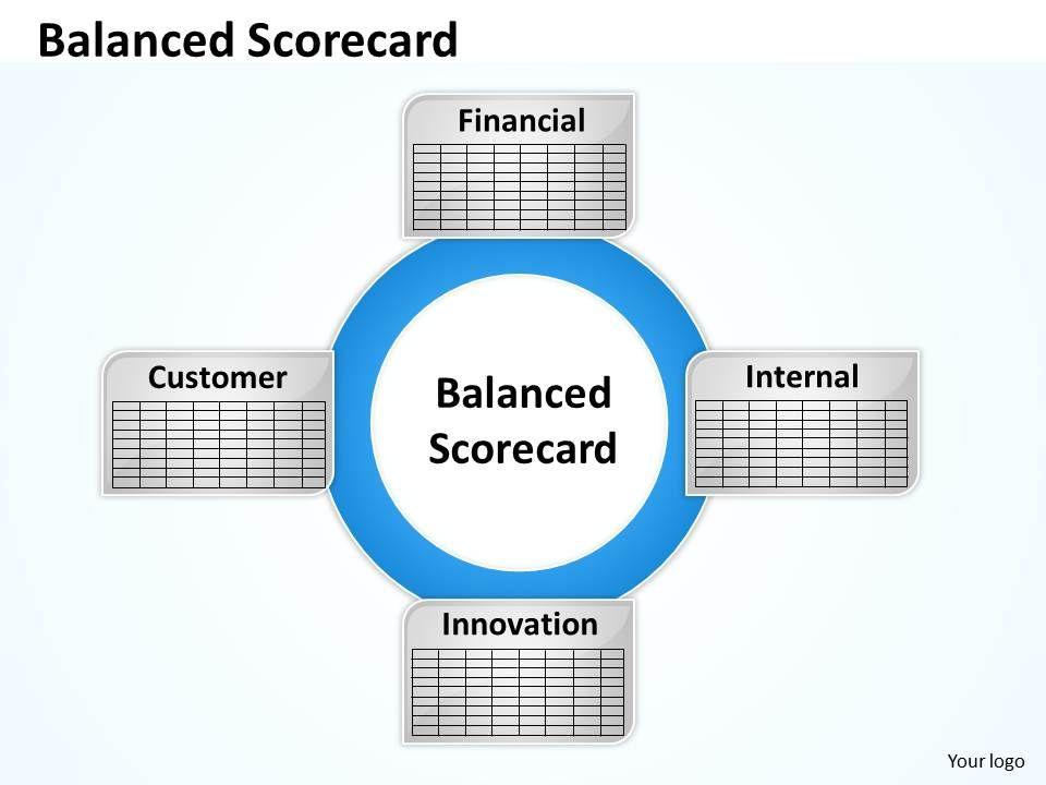 balanced scorecard diagram for finance   powerpoint presentation, Powerpoint templates