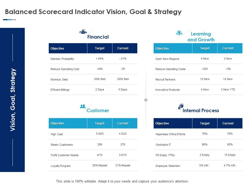 Balanced Scorecard Indicator Vision Goal And Strategy Ppt Clipart