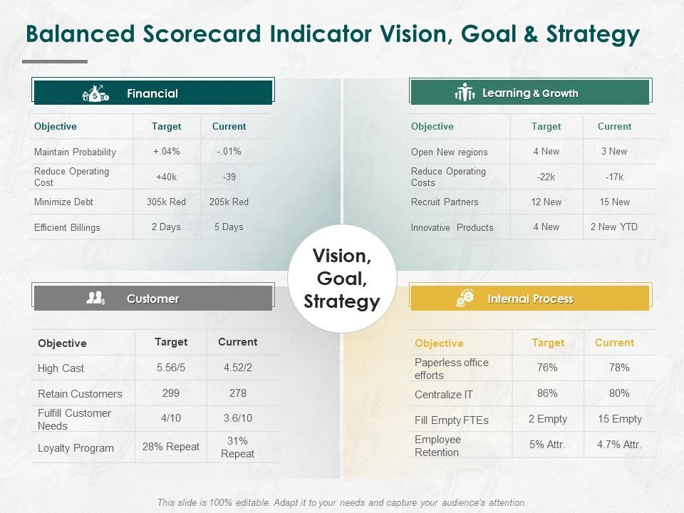 Balanced Scorecard Indicator Vision Goal And Strategy Ppt Powerpoint