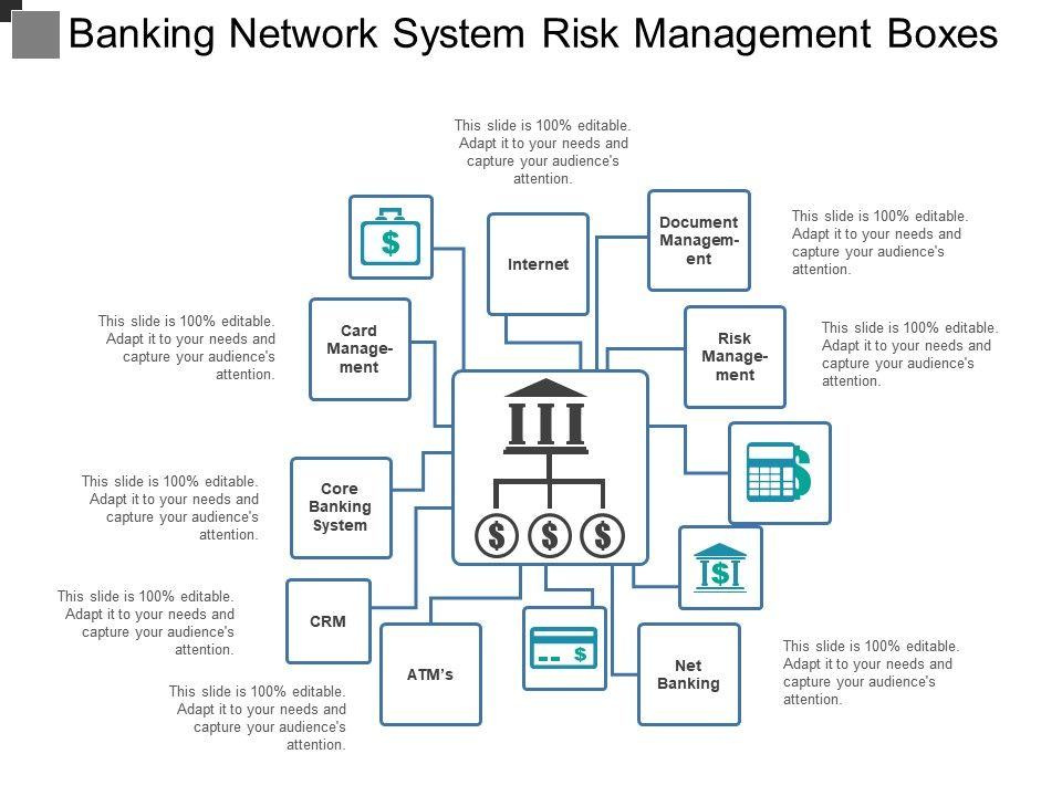 Banking Network System Risk Management Boxes | PowerPoint