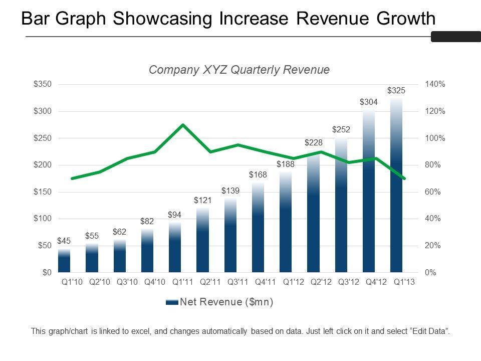 Bar Graph Showcasing Increase Revenue Growth Sample Of Ppt Powerpoint Presentation Slides Ppt Slides Graphics Sample Ppt Files Template Slide