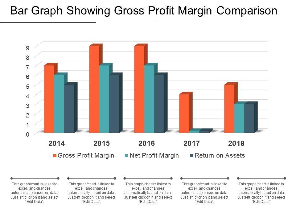 bar graph showing gross profit margin comparison powerpoint slide