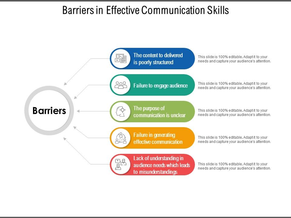 Barriers In Effective Communication Skills | Graphics
