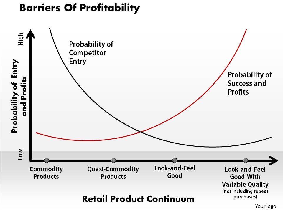 barriers_of_profitability_powerpoint_presentation_slide_template_Slide01