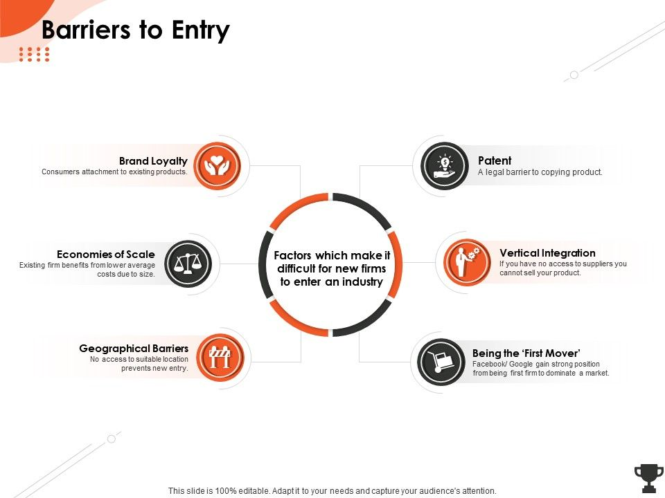 Barriers To Entry First Mover Ppt Powerpoint Presentation Slides Topics