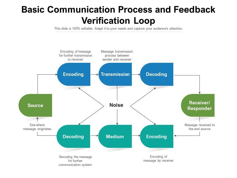 Basic Communication Process And Feedback Verification Loop