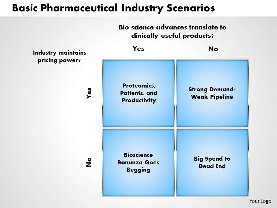scenario planning for a pharmaceutical industry Forecasting for the pharmaceutical industry the planning for the new products included forecasts that presumably justified table 11 continued gowerpubcom.