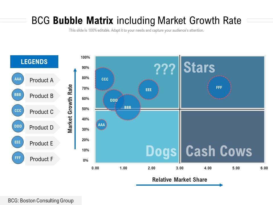 BCG Bubble Matrix Including Market Growth Rate