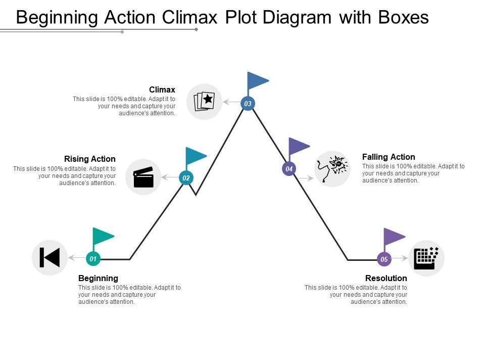 Beginning Action Climax Plot Diagram With Boxes
