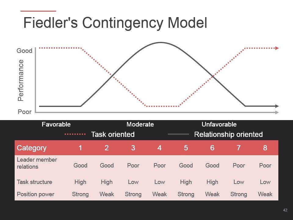 Behavioral Theories Of Leadership Powerpoint Presentation