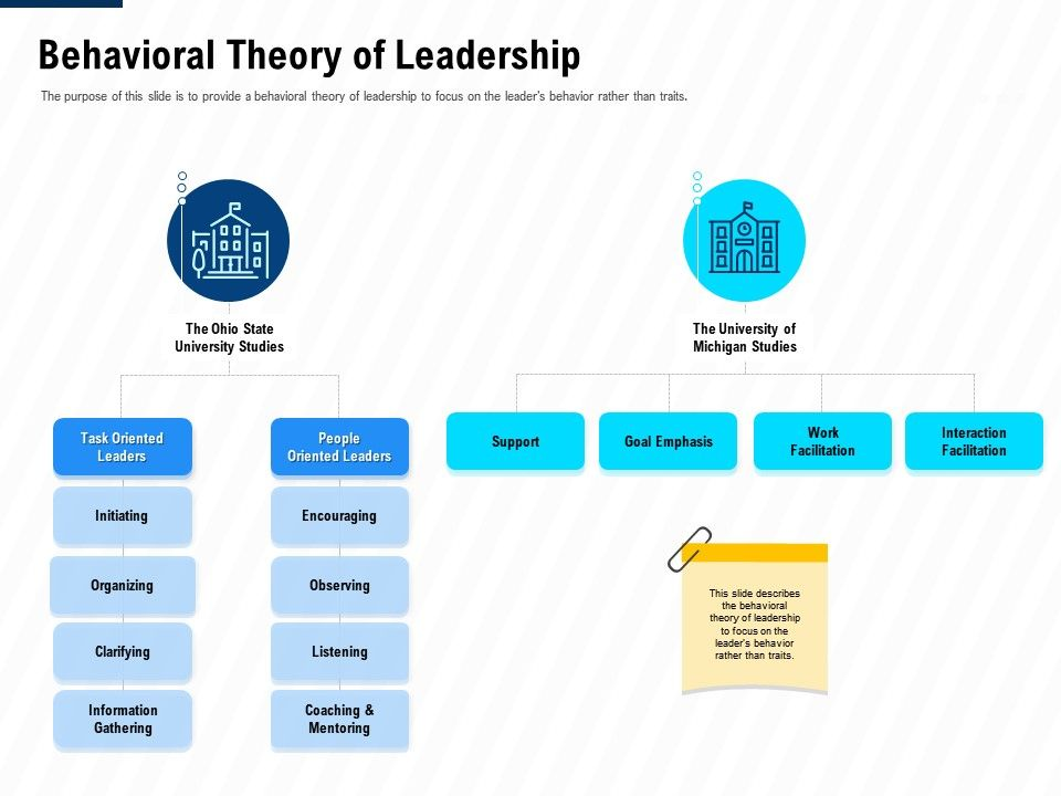 Behavioral Theory Of Leadership Leadership And Management Learning Outcomes Ppt Brochure