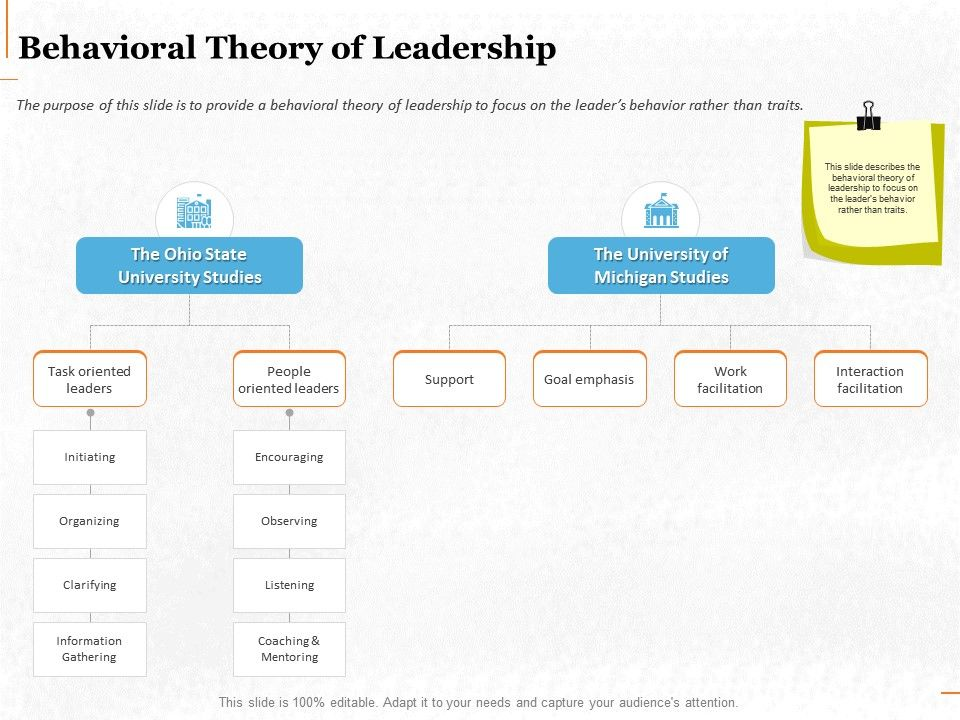 Behavioral Theory Of Leadership Ppt Powerpoint Presentation File Infographic