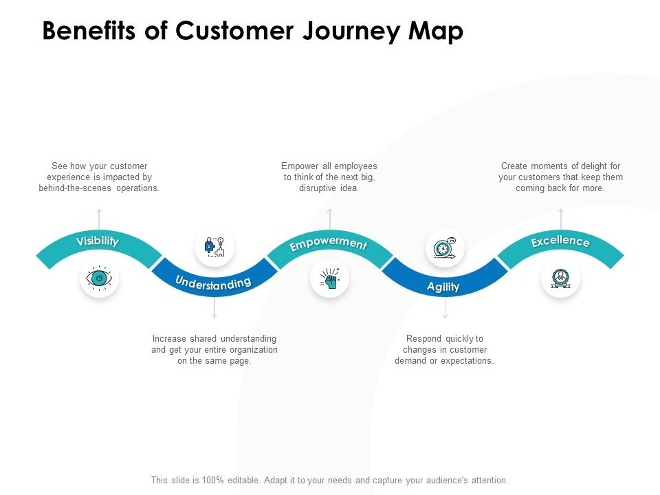 Benefits Of Customer Journey Map Ppt Powerpoint Presentation Outline