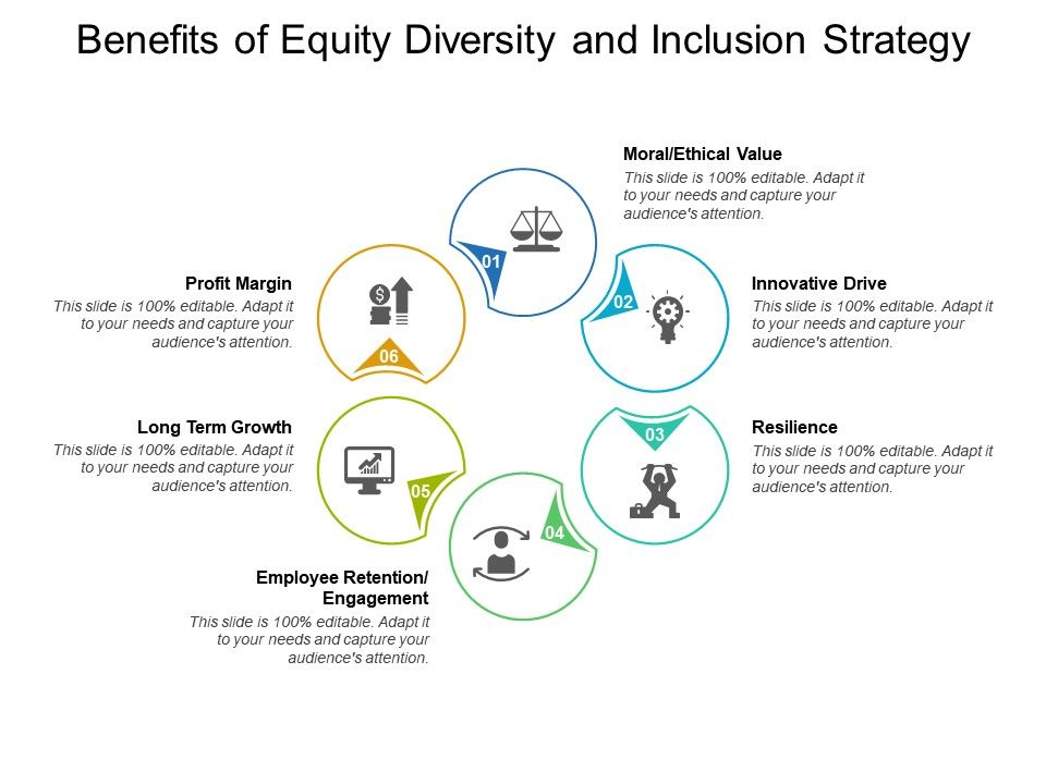 Benefits Of Equity Diversity And Inclusion Strategy