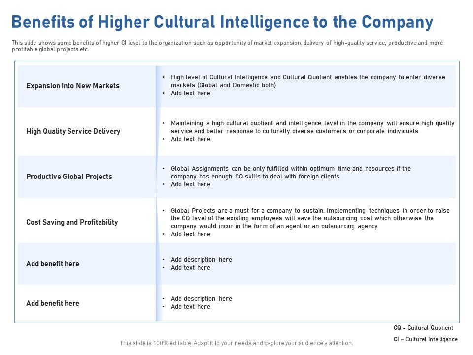 Benefits Of Higher Cultural Intelligence To The Company M1948 Ppt Powerpoint Presentation File Ideas
