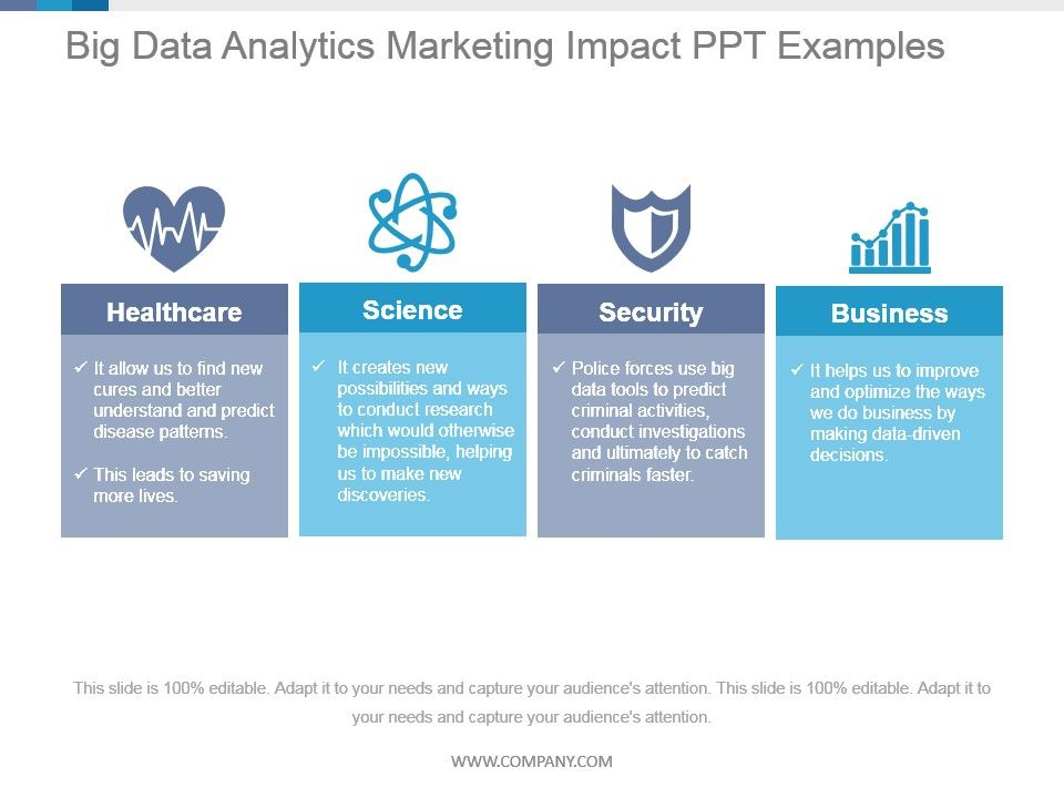 Big Data Analytics Marketing Impact Ppt Examples Presentation