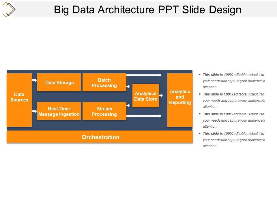 Big Data Architecture Ppt Slide Design Slide01 Slide02 Slide03