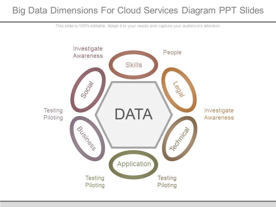 Big Data Dimensions For Cloud Services Diagram Ppt Slides