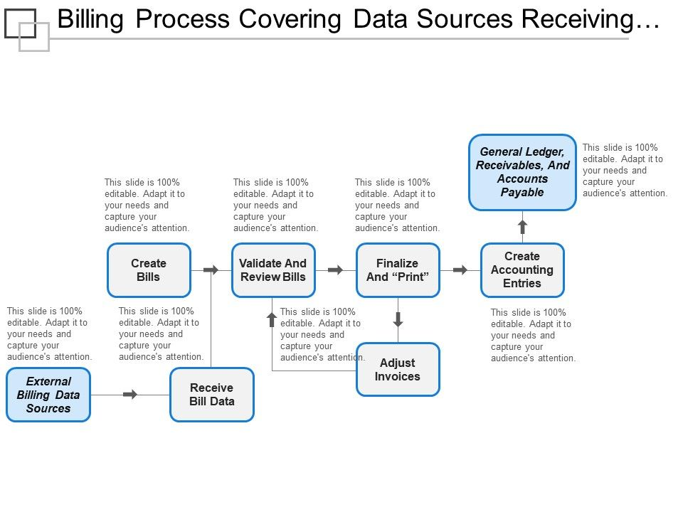 billing_process_covering_data_sources_receiving_review_finalize_print_and_entry_Slide01