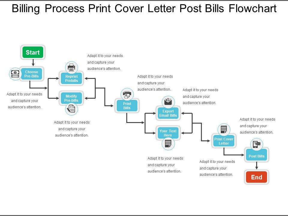Billing Process Print Cover Letter Post Bills Flowchart Template