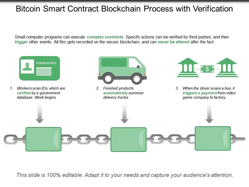 Bitcoin Smart Contract Blockchain Process With Verification Slide01 Slide02