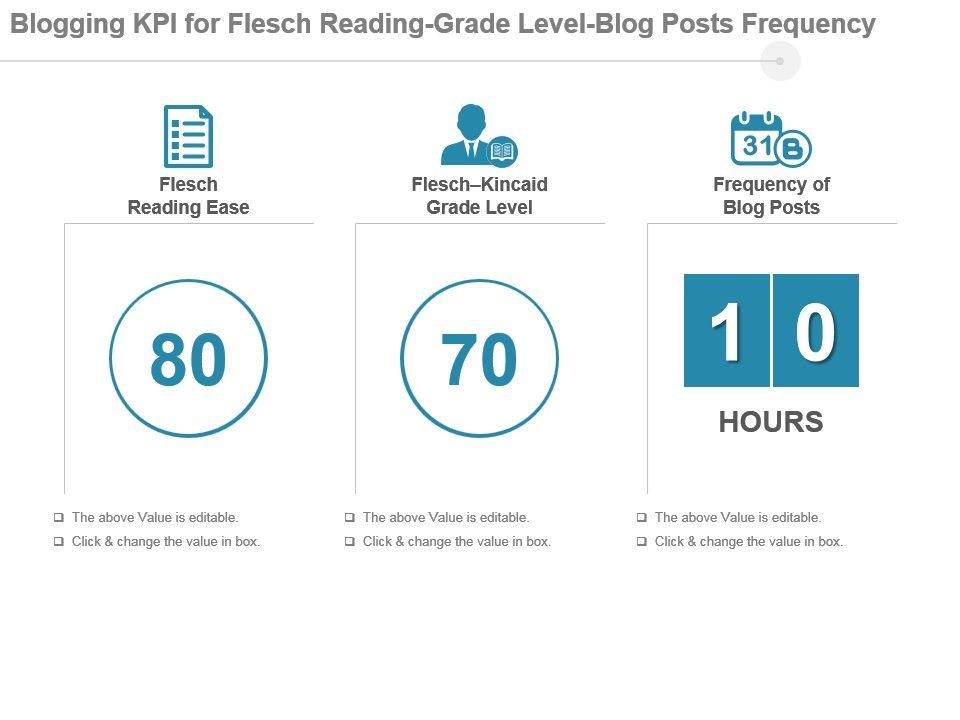 Blogging kpi for flesch reading grade level blog posts frequency bloggingkpiforfleschreadinggradelevelblogpostsfrequencypowerpointslideslide01 toneelgroepblik Images