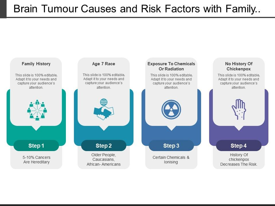 brain_tumour_causes_and_risk_factors_with_family_history_Slide01
