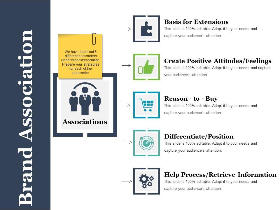 Brand Association Powerpoint Ideas Powerpoint Templates