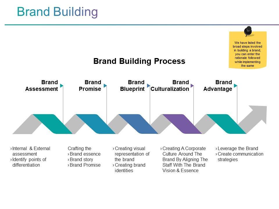 brand building powerpoint slide deck template graphics