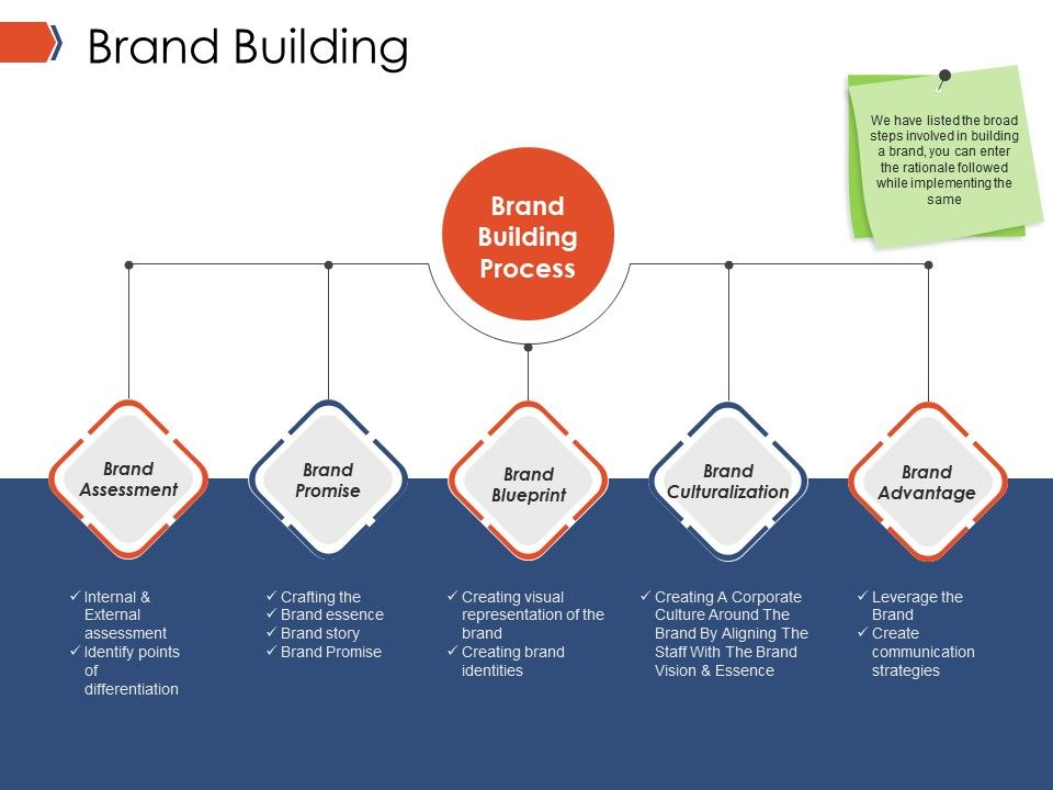 Brand Building Ppt Infographics Powerpoint Presentation Pictures