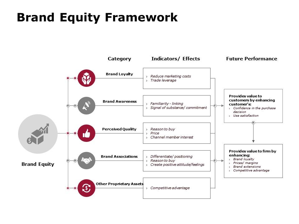 Brand Equity Framework Future Performance Brand Awareness