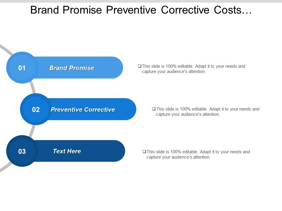 Brand Promise Preventive Corrective Costs Customer Experience
