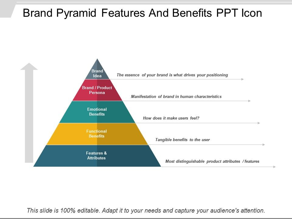 Brand pyramid features and benefits ppt icon powerpoint templates brandpyramidfeaturesandbenefitsppticonslide01 brandpyramidfeaturesandbenefitsppticonslide02 maxwellsz