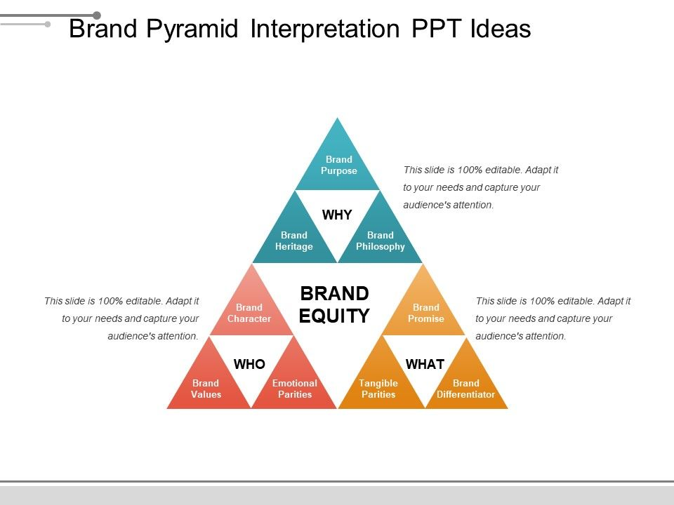 Brand pyramid template business framework strategy making for 25000 pyramid powerpoint template