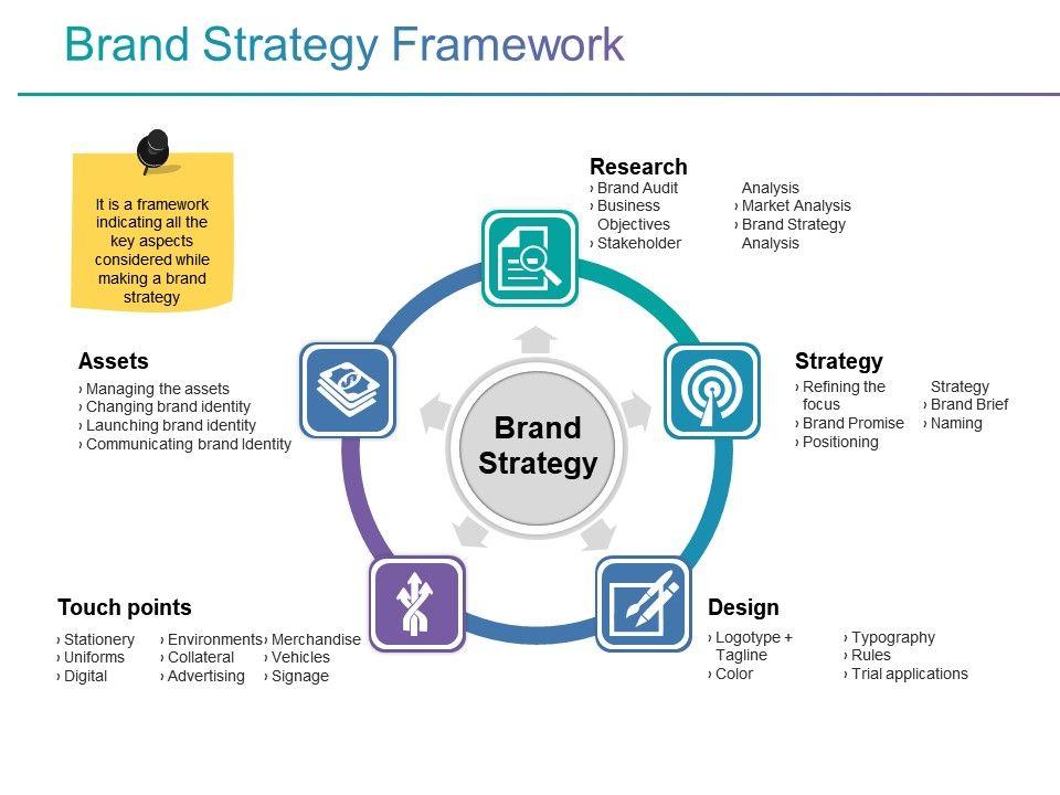 Brand Strategy Framework Ppt Slide Slide01 Slide02 Slide03