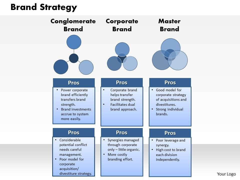 transfer pricing policy template - brand strategy powerpoint presentation slide template