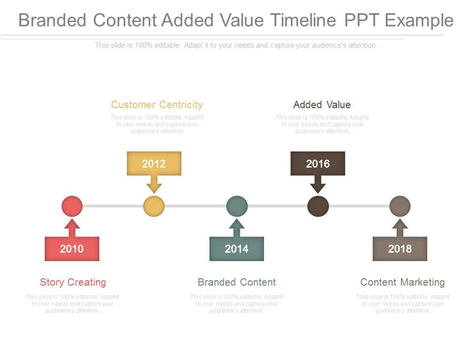 branded content added value timeline ppt example powerpoint