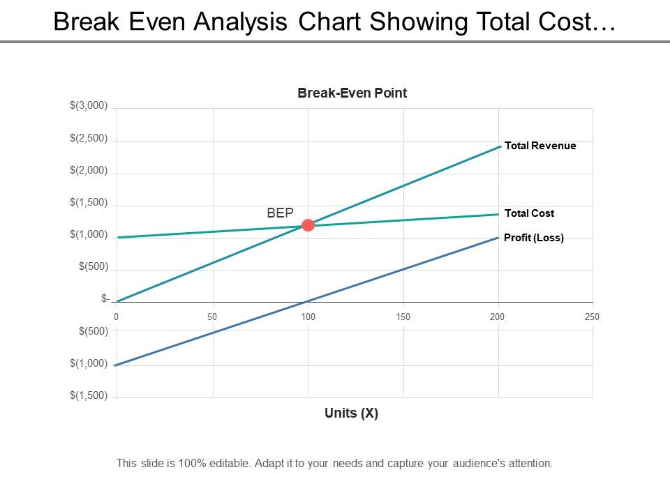 break_even_analysis_chart_showing_total_cost_and_revenue_Slide01