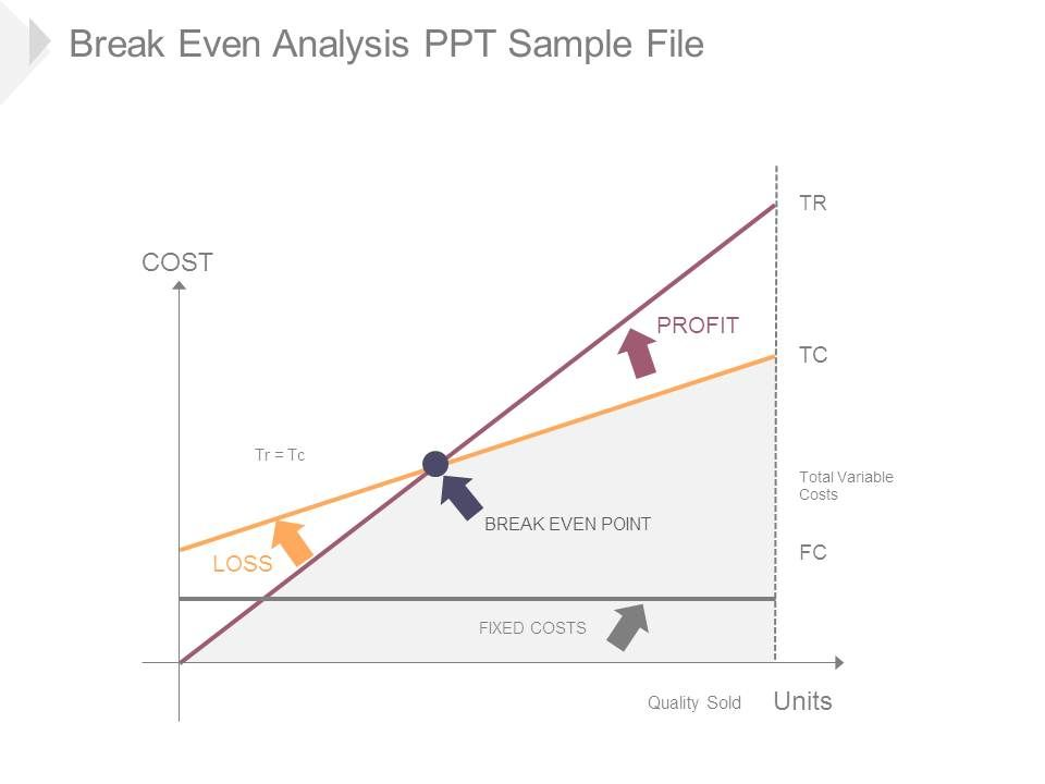 Break Even Analysis Ppt Sample File | Powerpoint Slide Template