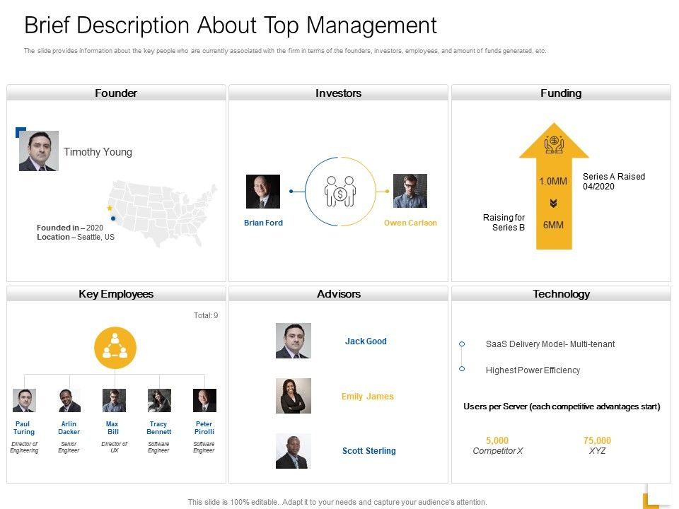 Brief Description About Top Management Ppt Powerpoint Influencers