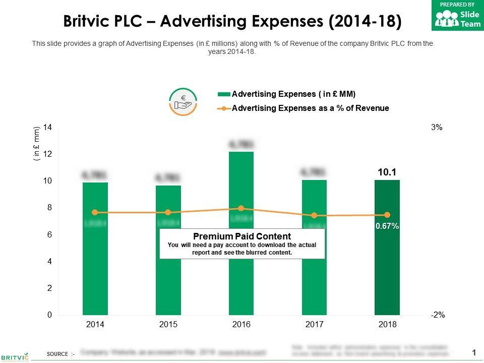 Britvic Plc Advertising Expenses 2014-18 | PowerPoint