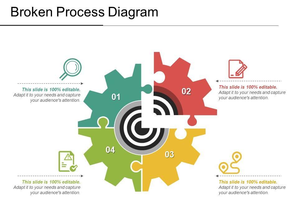 broken process diagram
