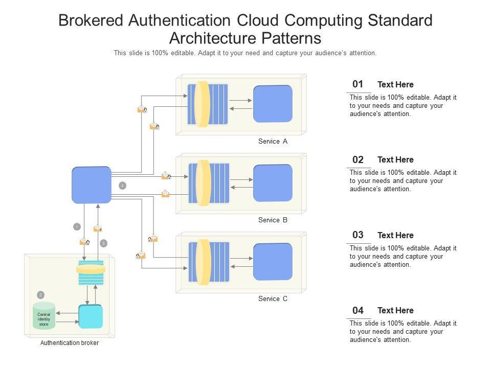 Brokered Authentication Cloud Computing Standard Architecture Patterns Ppt Presentation Diagram
