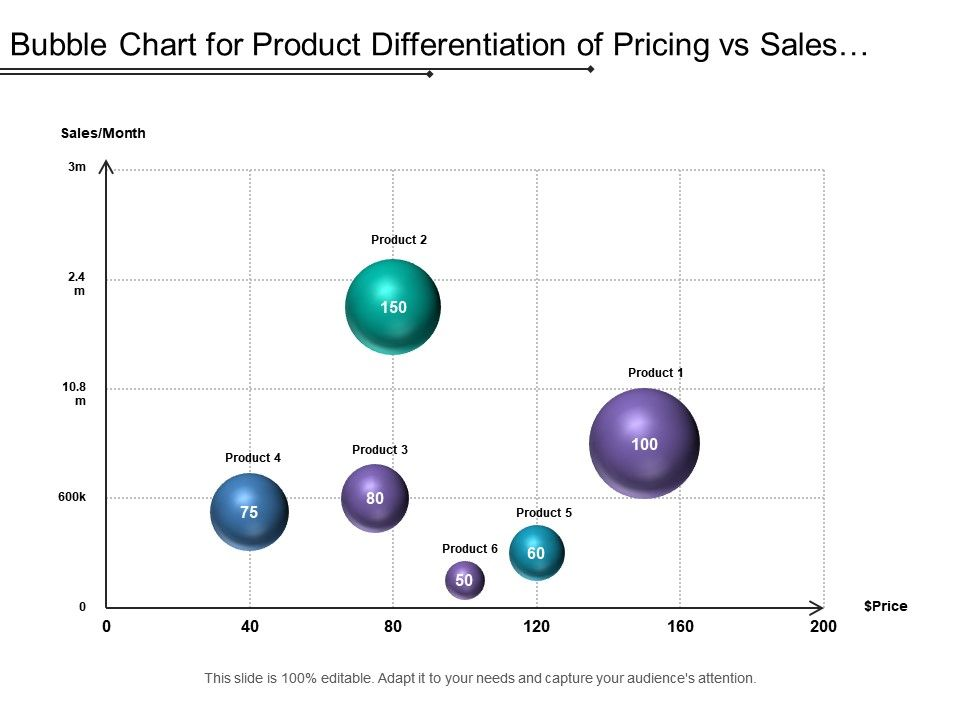 Bubble Chart For Product Differentiation Of Pricing Vs Sales Record Of Current Year Powerpoint Slides Diagrams Themes For Ppt Presentations Graphic Ideas