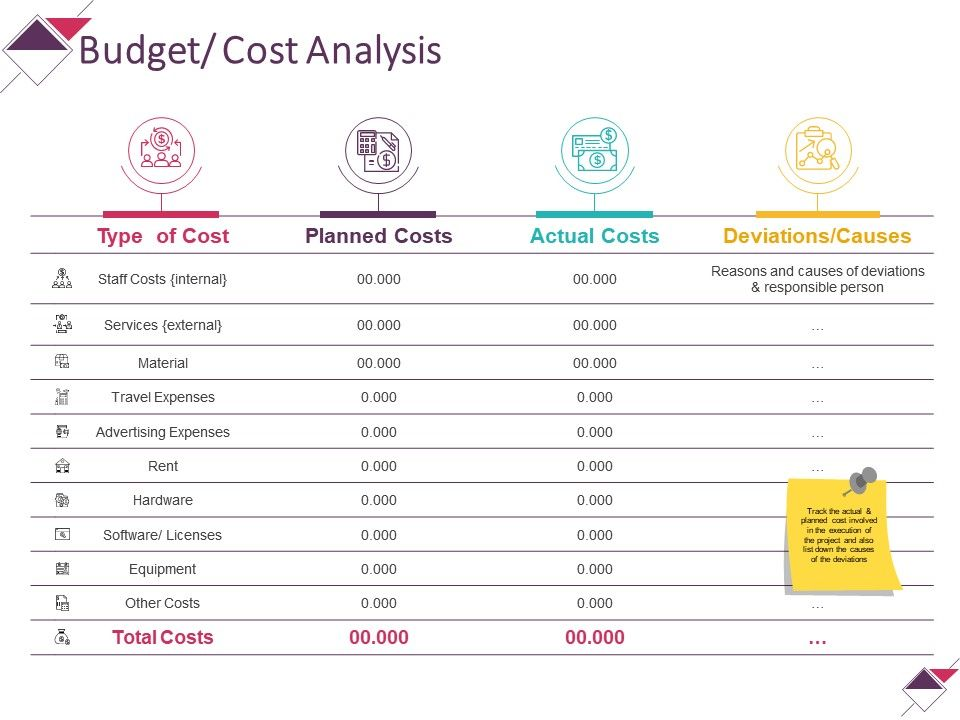 budget cost analysis powerpoint presentation templates